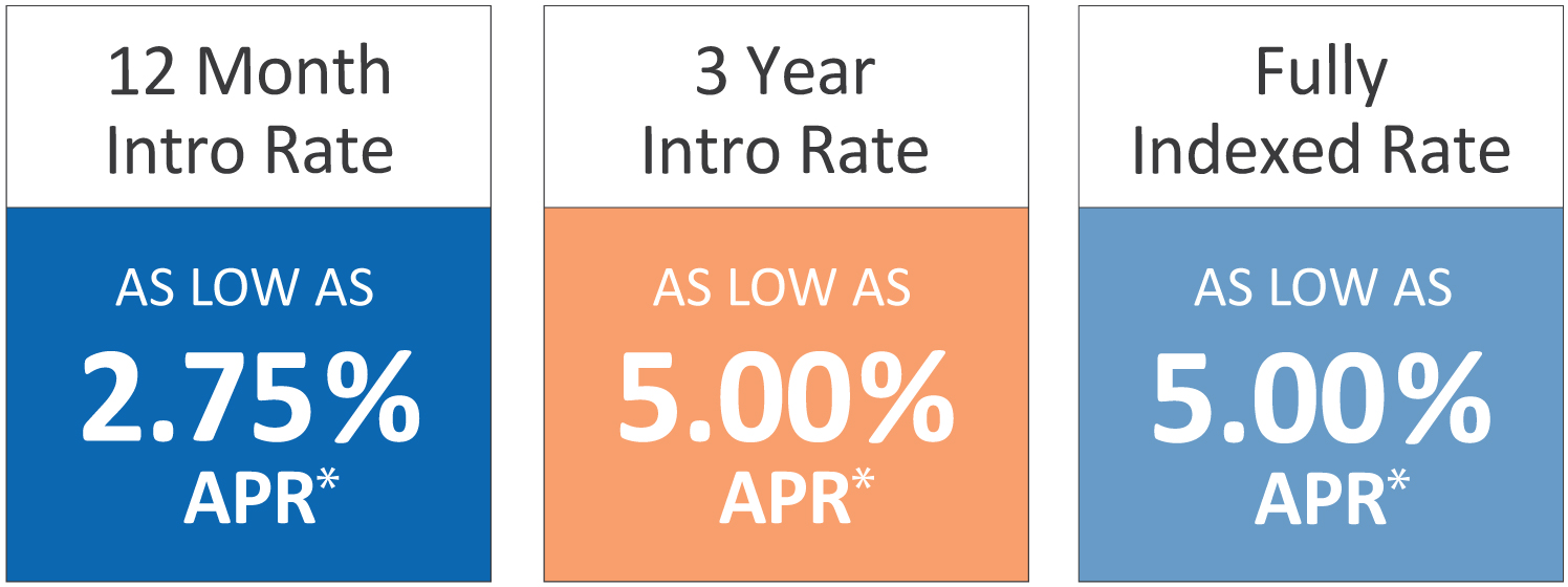 Home Equity Line of Credit CA HELOC Rates KeyPoint Credit Union
